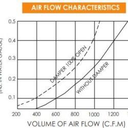 Air Flor Characteristics