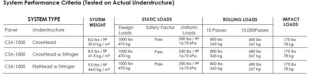 Welded Raised Floor Panel Performance - System Performance